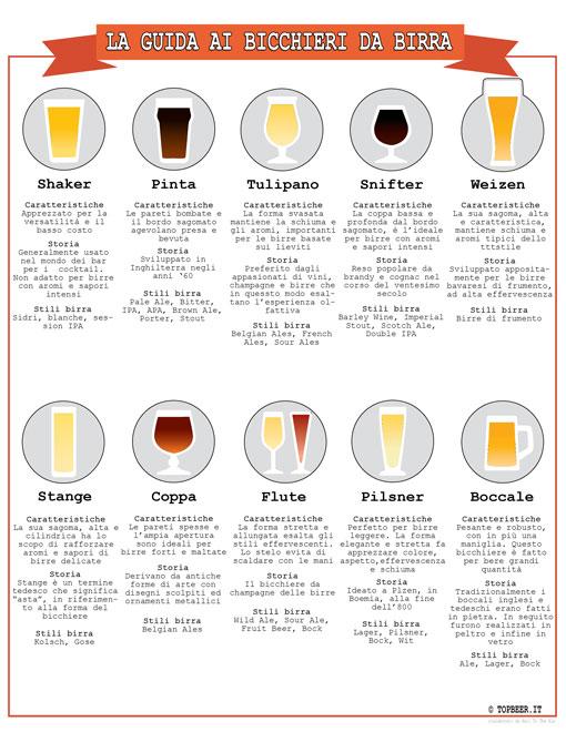 Guida ai bicchieri da birra