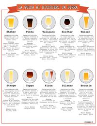 I bicchieri da birra